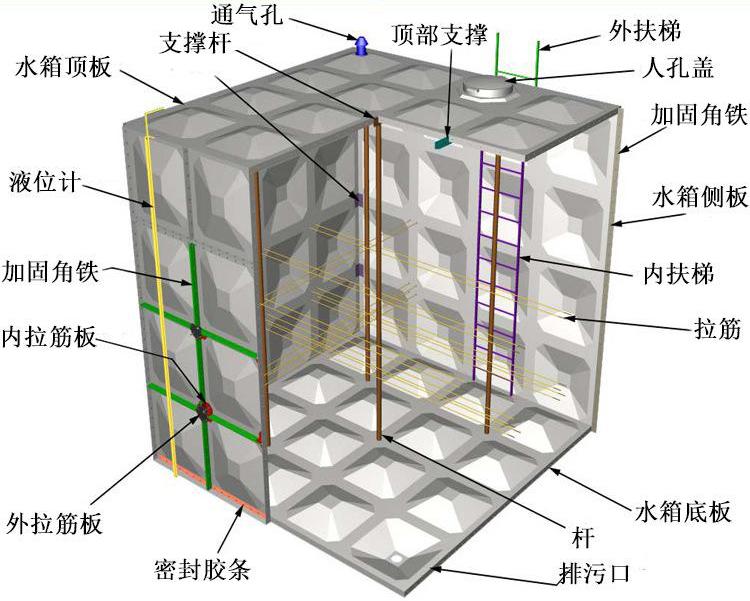 二,本公司玻璃钢水箱结构图